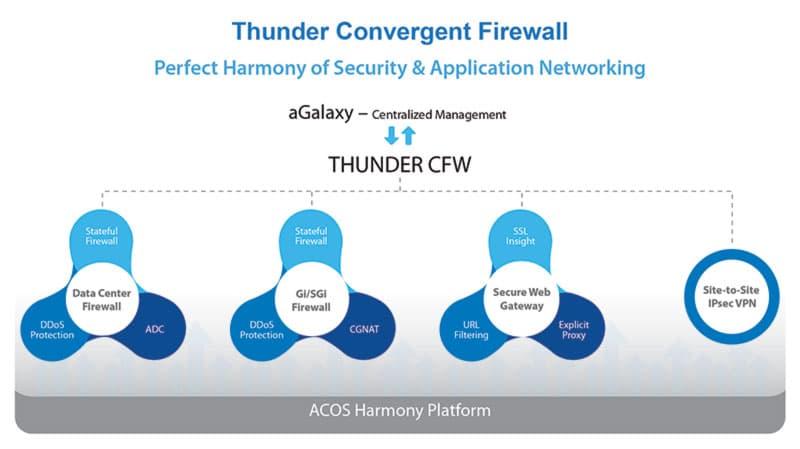 Nuevo Firewall Thunder Convergent