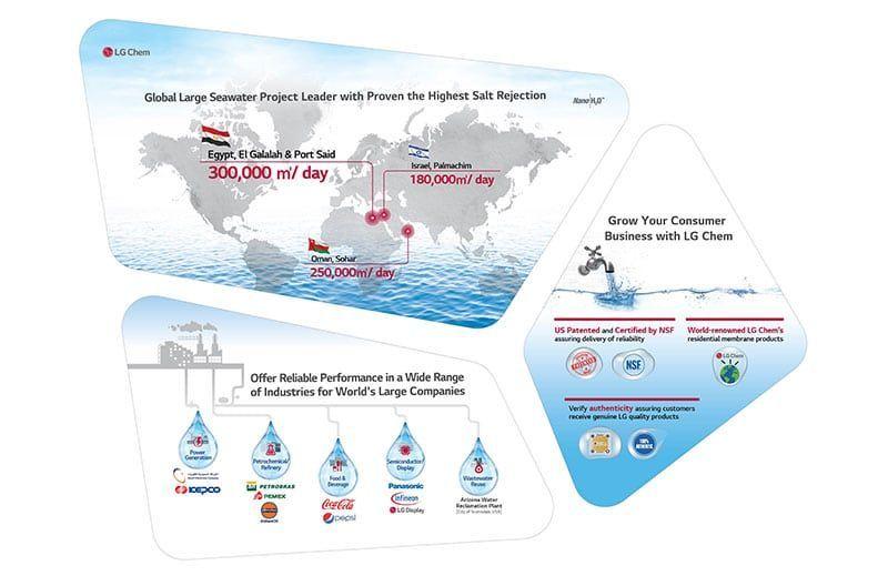 LG Chem Provee Planta de Desalinización de Agua Salada en Egipto