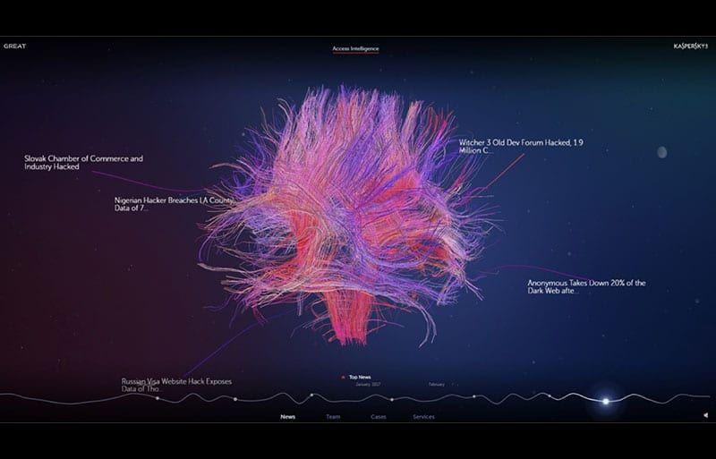 Descubrimientos de APT de Kaspersky Lab