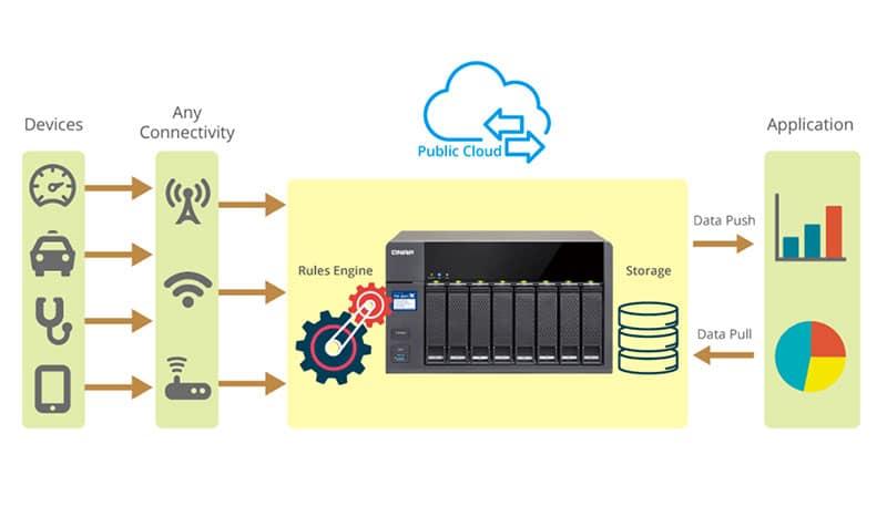 QIoT Suite Lite de QNAP habilita nube híbrida para el IoT