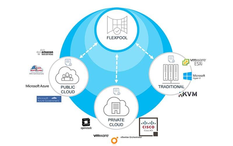 A10 Networks lanza modelo de suscripción FlexPool