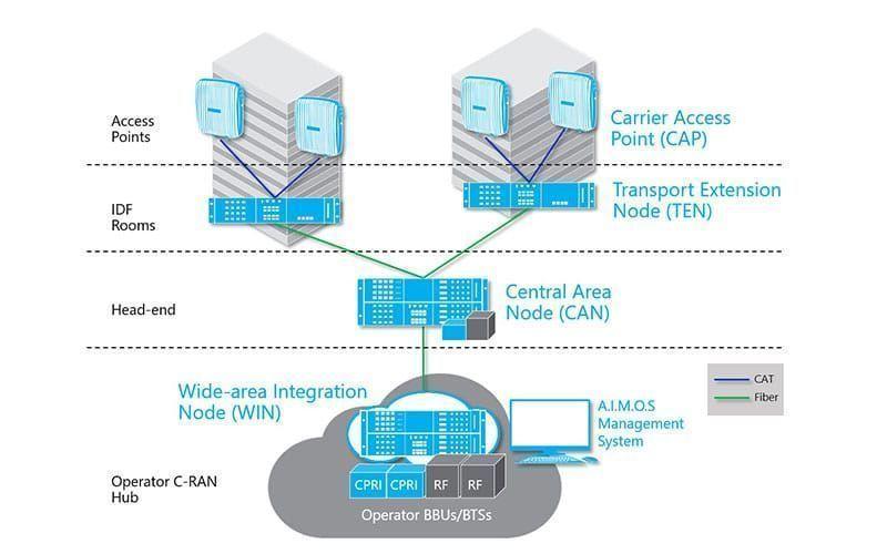 CommScope y Nokia se unen para reducir complejidad de la solución DAS
