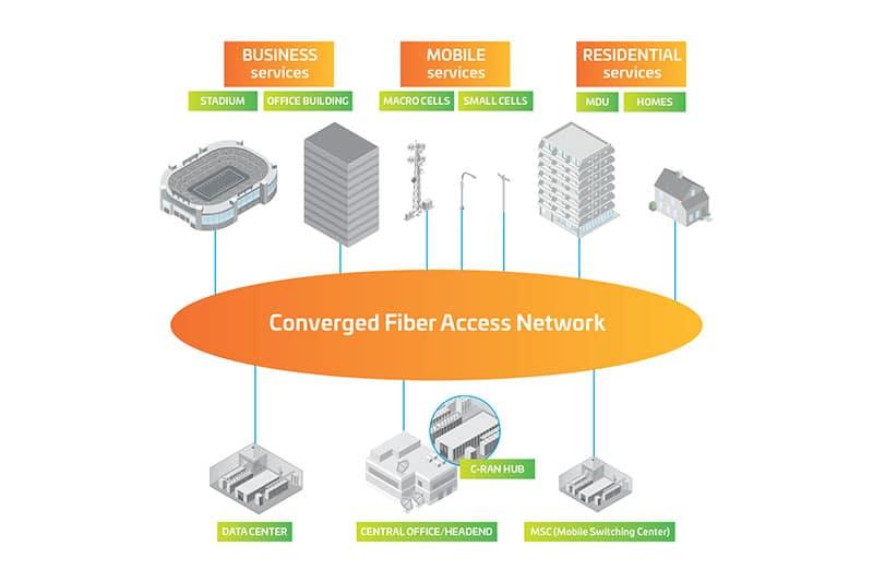La convergencia entre oficinas centrales y los centros de datos