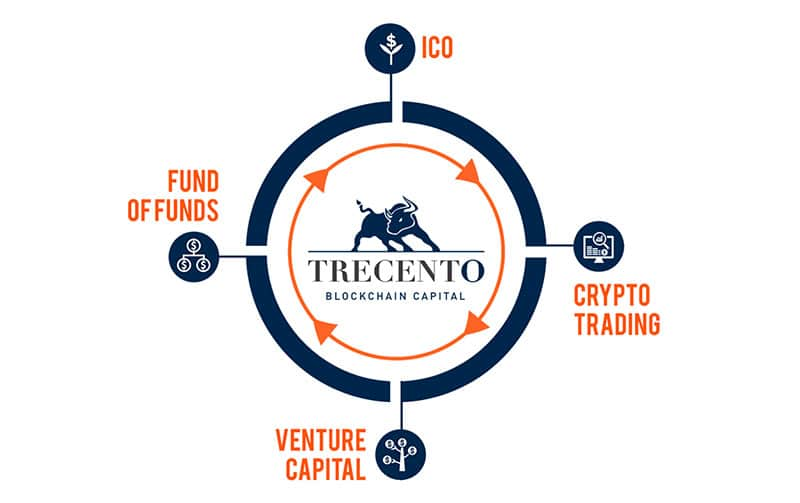 Lanzamiento de Trecento Blockchain Capital