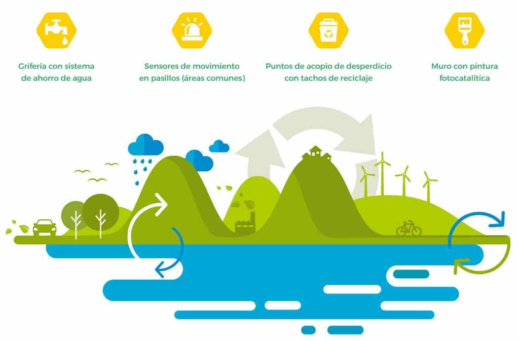 Urbana Perú se suma al programa del Bono MiVivienda Sostenible