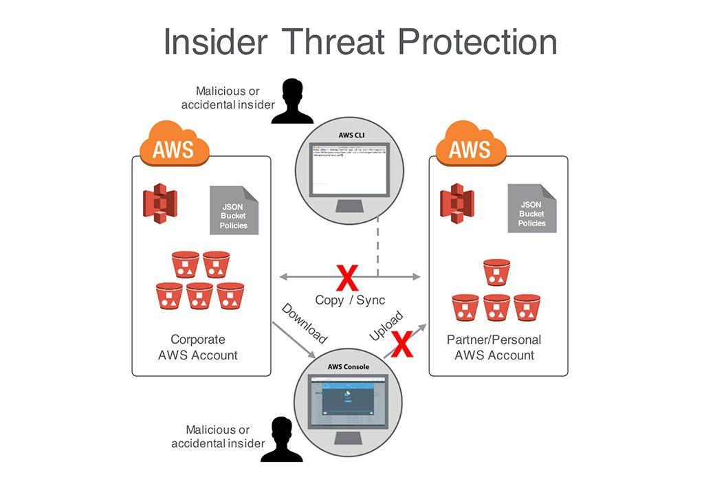 Netskope fortalece capacidades de seguridad para AWS