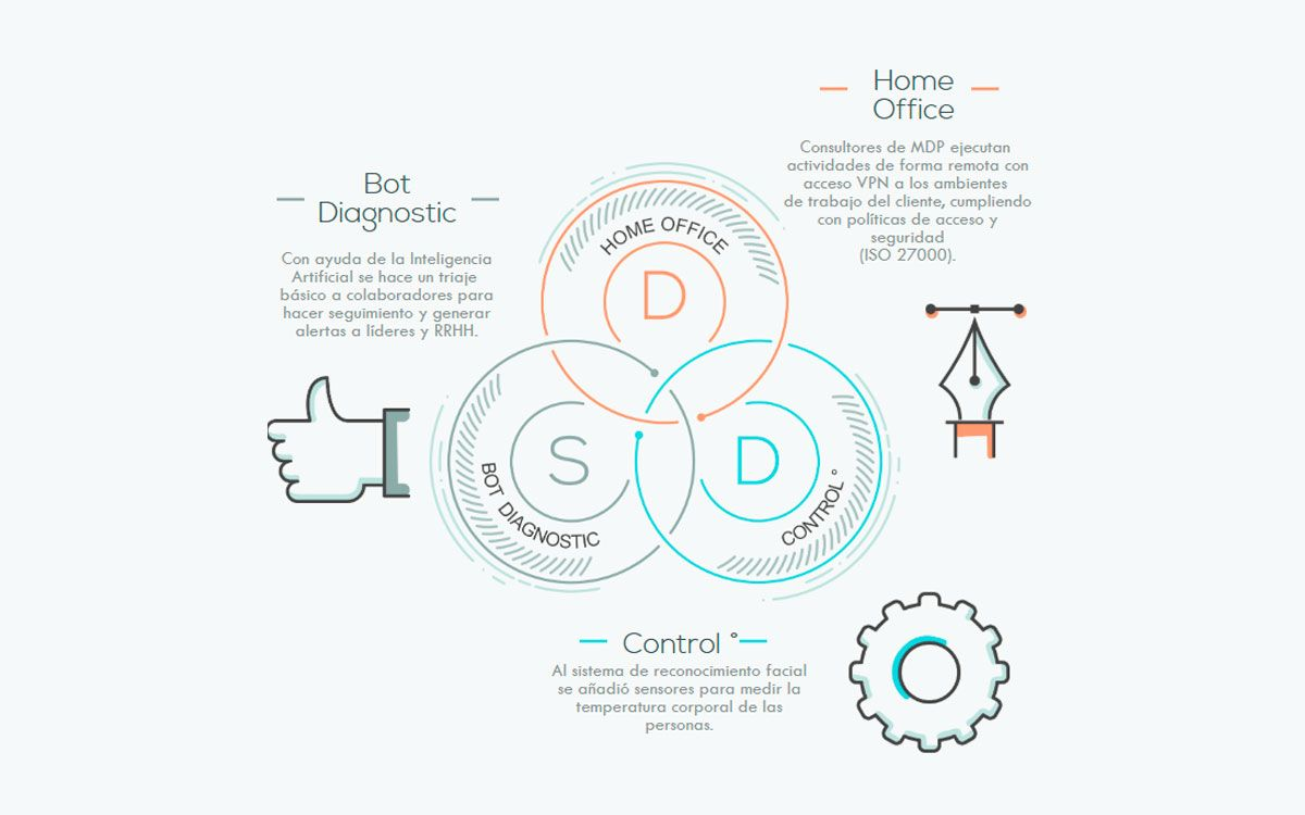 Distanciamiento Social Digital un protocolo de contingencia para mantener la salud
