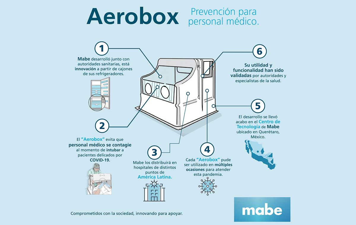 MABE fabrica 2 mil equipos de protección Aerobox para médicos peruanos