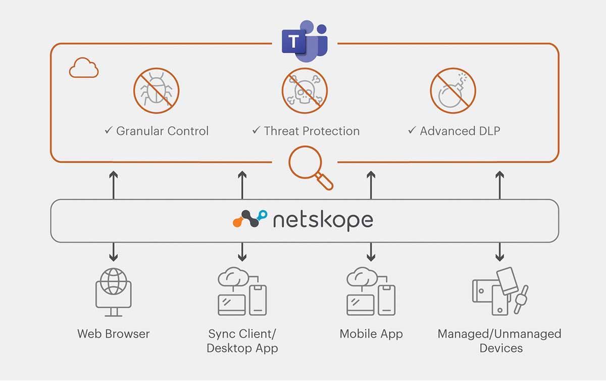 Netskope amplía y mejora la seguridad de datos para Microsoft Teams
