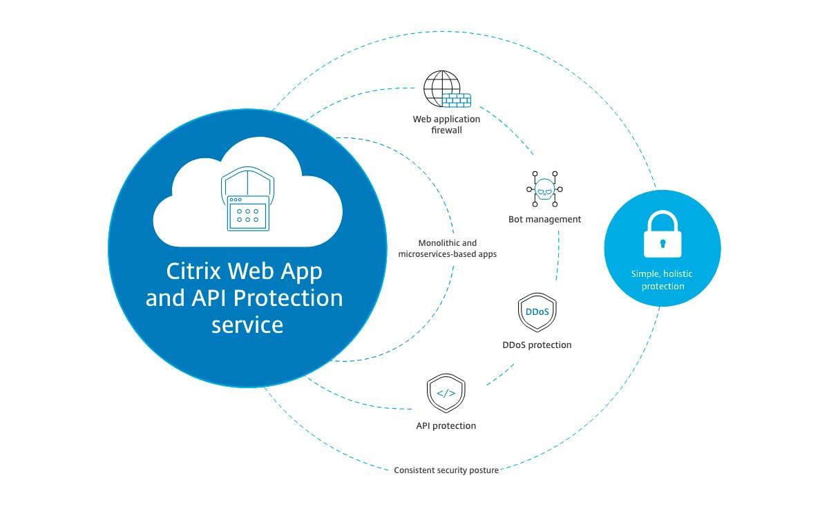 Citrix presenta solución de seguridad para aplicaciones y API en entornos multinube