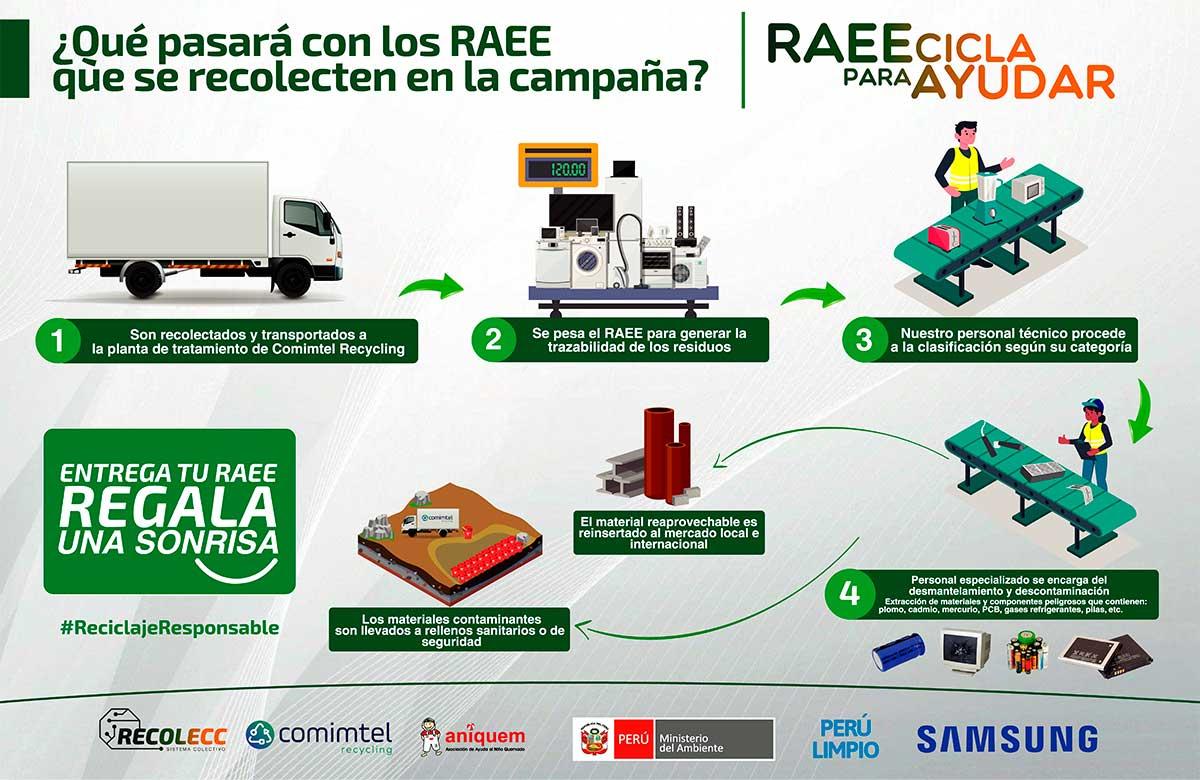 Samsung te invita a sumarte a la campaña #Reciclaparayudar
